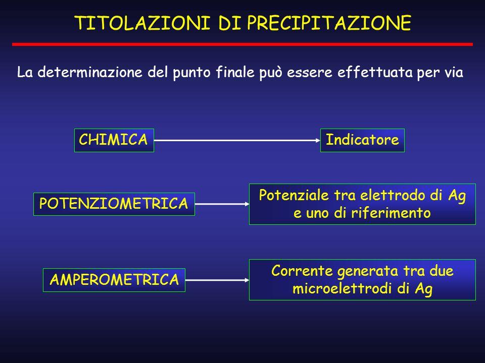 TITOLAZIONI DI PRECIPITAZIONE La determinazione del punto finale può essere effettuata per via CHIMICA POTENZIOMETRICA AMPEROMETRICA Indicatore Potenz