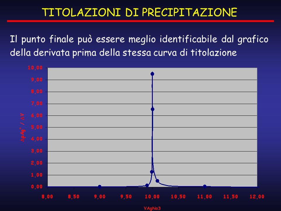 Il punto finale può essere meglio identificabile dal grafico della derivata prima della stessa curva di titolazione TITOLAZIONI DI PRECIPITAZIONE