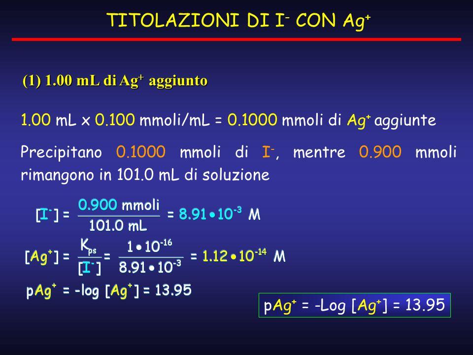 TITOLAZIONI DI I - CON Ag + 1.00 mL x 0.100 mmoli/mL = 0.1000 mmoli di Ag + aggiunte Precipitano 0.1000 mmoli di I -, mentre 0.900 mmoli rimangono in