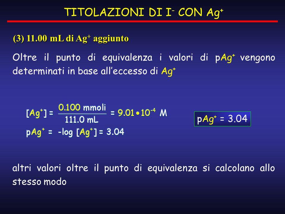 Oltre il punto di equivalenza i valori di pAg + vengono determinati in base alleccesso di Ag + altri valori oltre il punto di equivalenza si calcolano