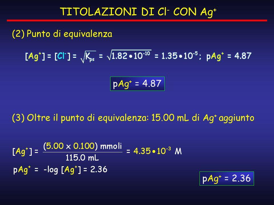 (2) Punto di equivalenza TITOLAZIONI DI Cl - CON Ag + pAg + = 4.87 (3) Oltre il punto di equivalenza: 15.00 mL di Ag + aggiunto pAg + = 2.36
