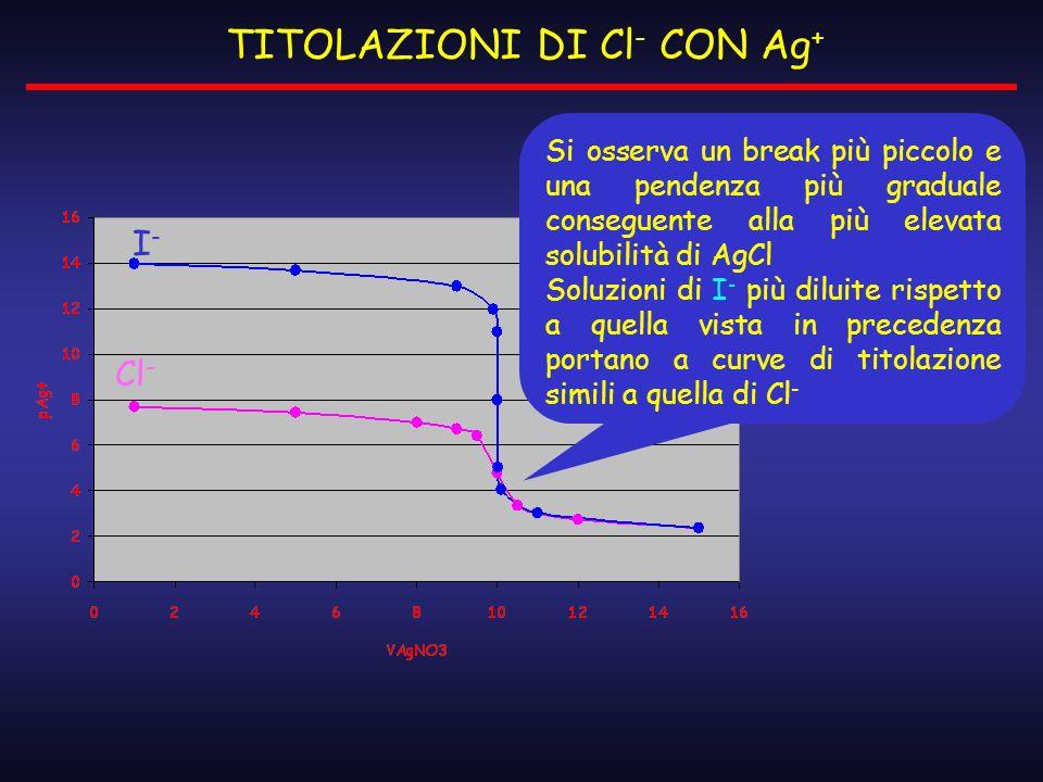 I-I- Cl - Si osserva un break più piccolo e una pendenza più graduale conseguente alla più elevata solubilità di AgCl Soluzioni di I - più diluite ris