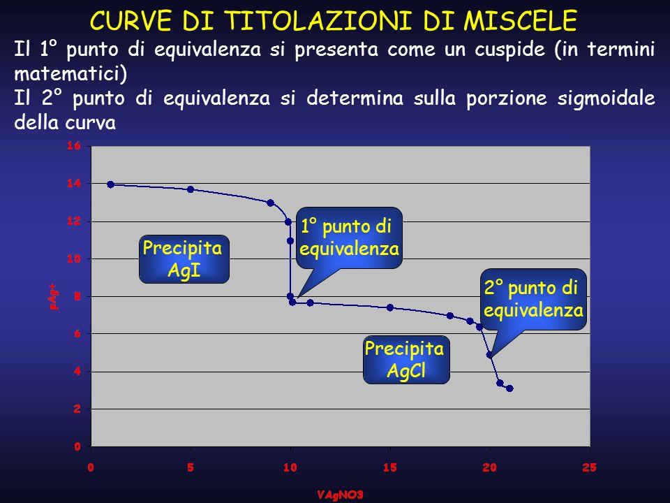 CURVE DI TITOLAZIONI DI MISCELE 1° punto di equivalenza Precipita AgI 2° punto di equivalenza Precipita AgCl Il 1° punto di equivalenza si presenta co