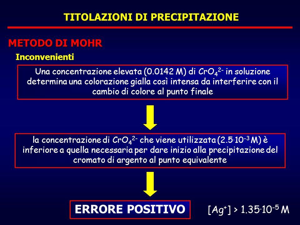 TITOLAZIONI DI PRECIPITAZIONE METODO DI MOHR Inconvenienti Una concentrazione elevata (0.0142 M) di CrO 4 2- in soluzione determina una colorazione gi