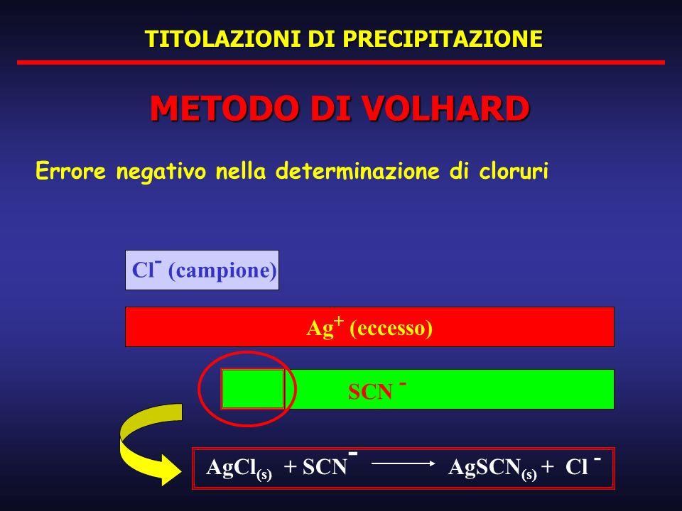 TITOLAZIONI DI PRECIPITAZIONE METODO DI VOLHARD Errore negativo nella determinazione di cloruri Ag + (eccesso) Cl - (campione) SCN - AgCl (s) + SCN -