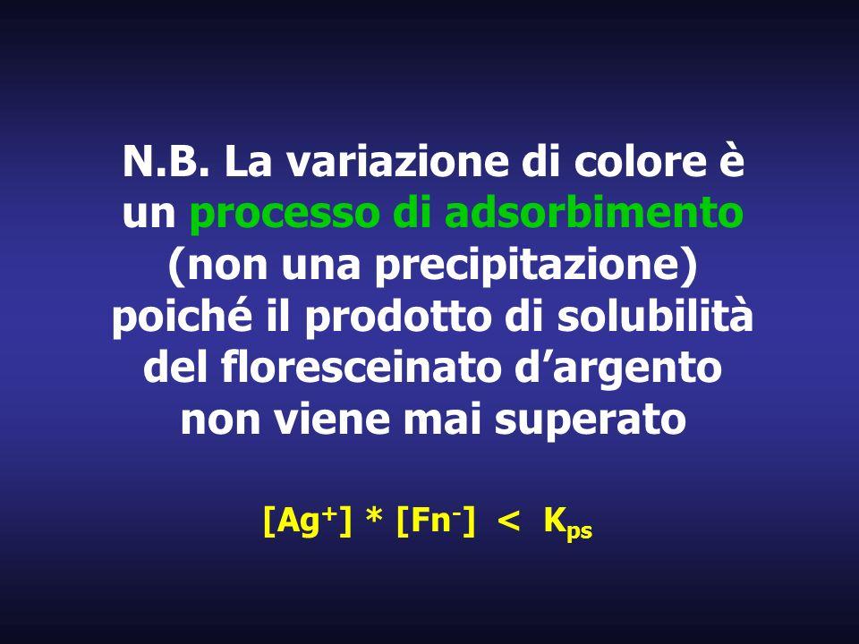 N.B. La variazione di colore è un processo di adsorbimento (non una precipitazione) poiché il prodotto di solubilità del floresceinato dargento non vi