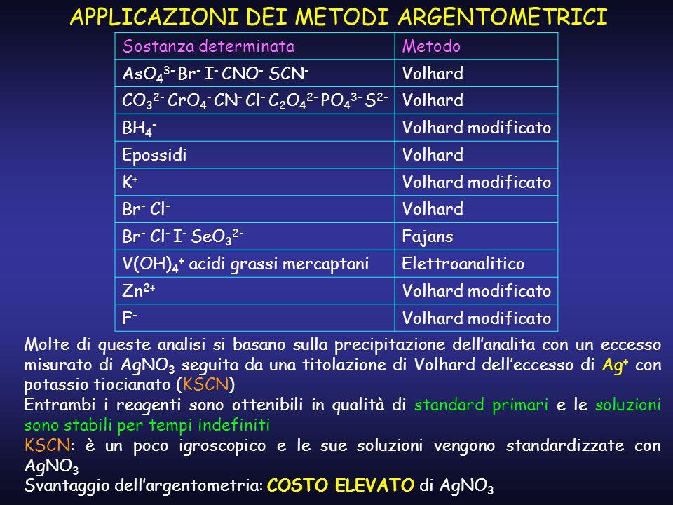 APPLICAZIONI DEI METODI ARGENTOMETRICI Molte di queste analisi si basano sulla precipitazione dellanalita con un eccesso misurato di AgNO 3 seguita da