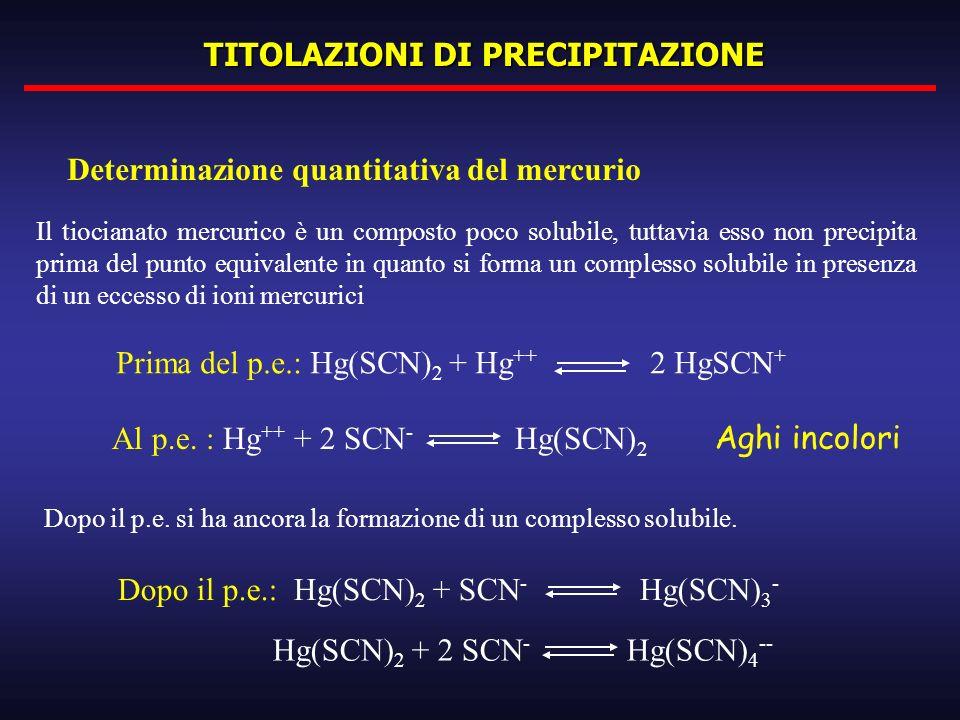 TITOLAZIONI DI PRECIPITAZIONE Determinazione quantitativa del mercurio Al p.e. : Hg ++ + 2 SCN - Hg(SCN) 2 Prima del p.e.: Hg(SCN) 2 + Hg ++ 2 HgSCN +