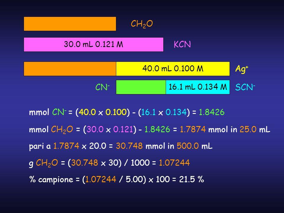 30.0 mL 0.121 M 40.0 mL 0.100 M 16.1 mL 0.134 M CH 2 O KCN CN - SCN - Ag + mmol CN - = ( 40.0 x 0.100) - (16.1 x 0.134) = 1.8426 mmol CH 2 O = ( 30.0
