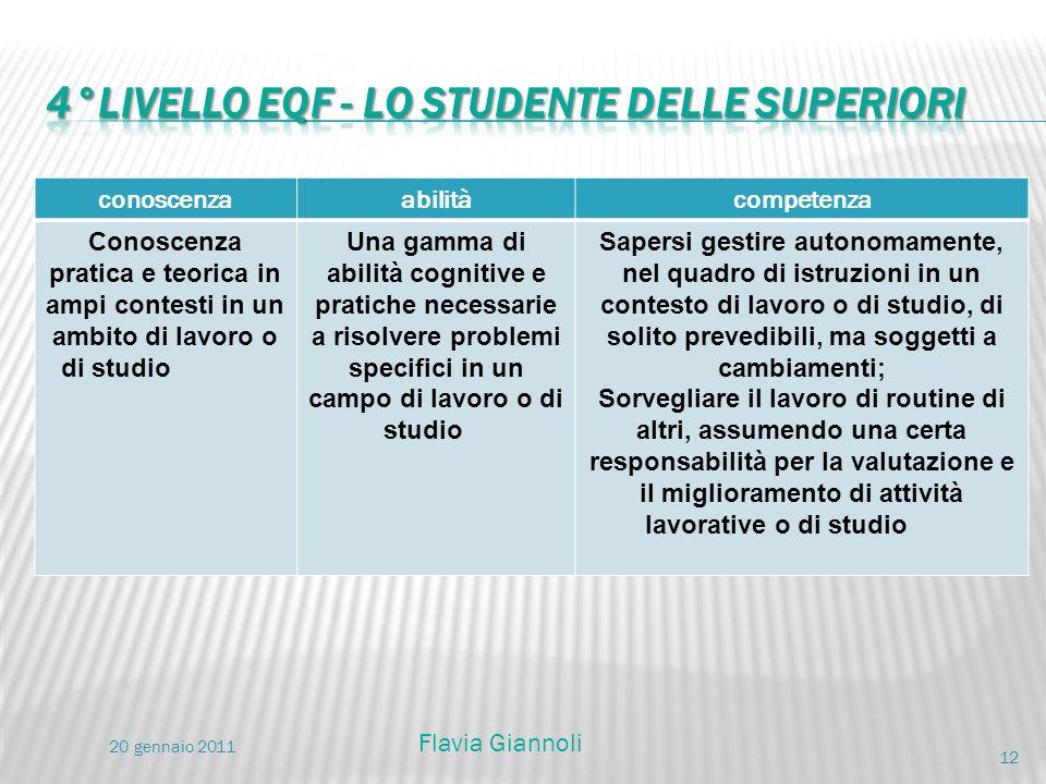 conoscenzaabilitàcompetenza Conoscenza pratica e teorica in ampi contesti in un ambito di lavoro o di studio Una gamma di abilità cognitive e pratiche