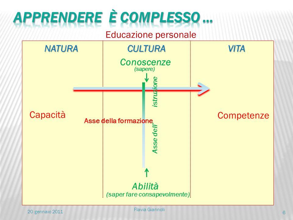 6 NATURACULTURAVITA Capacità Competenze Conoscenze Abilità Educazione personale Asse dell istruzione (sapere) (saper fare consapevolmente) Asse della