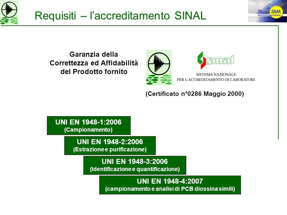 Requisiti – laccreditamento SINAL (Certificato n°0286 Maggio 2000) UNI EN 1948-1:2006 (Campionamento) UNI EN 1948-2:2006 (Estrazione e purificazione)