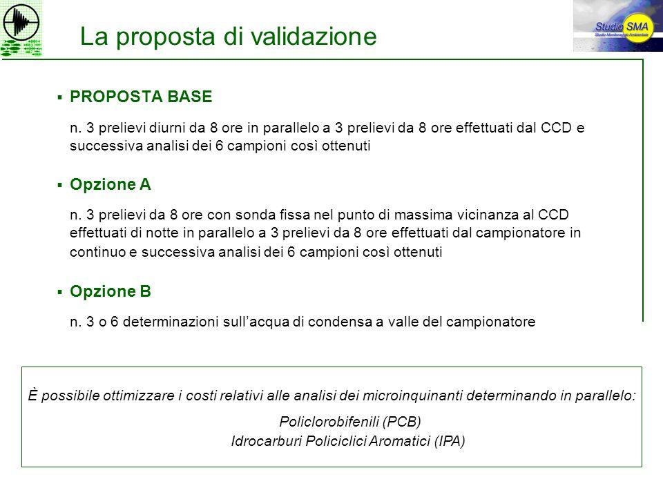 La proposta di validazione PROPOSTA BASE n. 3 prelievi diurni da 8 ore in parallelo a 3 prelievi da 8 ore effettuati dal CCD e successiva analisi dei