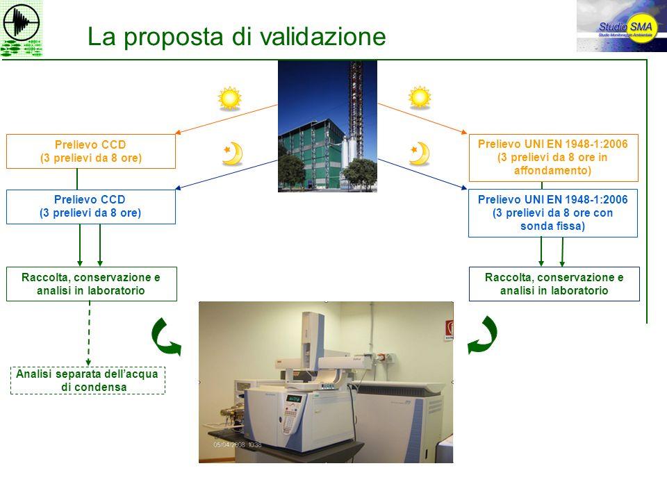 La proposta di validazione Prelievo CCD (3 prelievi da 8 ore) Prelievo UNI EN 1948-1:2006 (3 prelievi da 8 ore in affondamento) Prelievo CCD (3 prelie