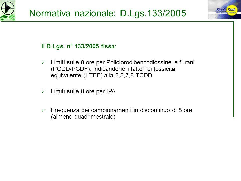 Normativa nazionale: D.Lgs.133/2005 Il D.Lgs. n° 133/2005 fissa: Limiti sulle 8 ore per Policlorodibenzodiossine e furani (PCDD/PCDF), indicandone i f