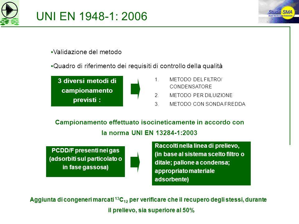 UNI EN 1948-1: 2006 Validazione del metodo Quadro di riferimento dei requisiti di controllo della qualità 3 diversi metodi di campionamento previsti :