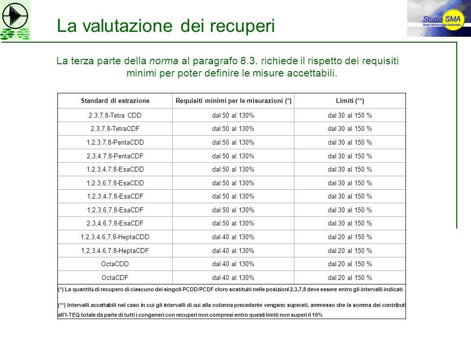 La valutazione dei recuperi Standard di estrazioneRequisiti minimi per le misurazioni (*)Limiti (**) 2,3,7,8-Tetra CDDdal 50 al 130%dal 30 al 150 % 2,