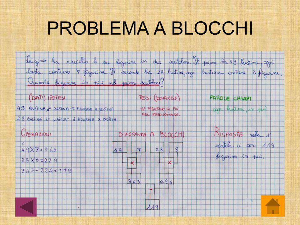SITUAZIONI PROBLEMATICHE Problema a blocchi Algoritmi non numerici Trova il numero