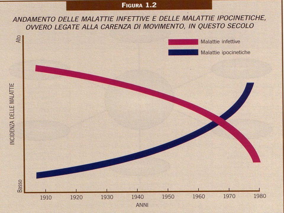 MALATTIA IPOCINETICA
