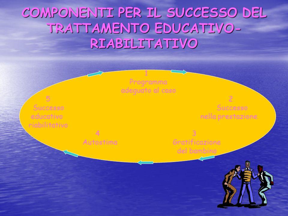 COMPONENTI PER IL SUCCESSO DEL TRATTAMENTO EDUCATIVO- RIABILITATIVO 1 Programma adeguato al caso 5 2 Successo Successo educativo nella prestazione ria