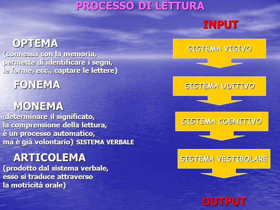 PROCESSO DI LETTURA INPUT INPUT OPTEMA OPTEMA (connessa con la memoria, permette di identificare i segni, le forme, ecc., captare le lettere) FONEMA M