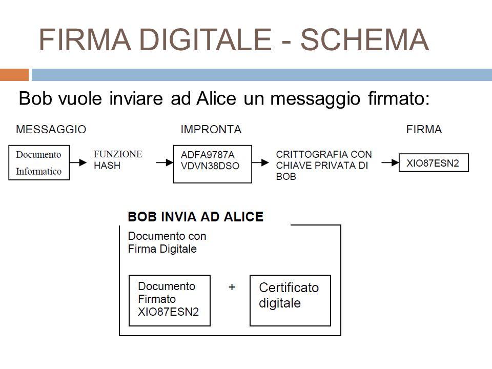 FIRMA DIGITALE - SCHEMA Bob vuole inviare ad Alice un messaggio firmato: