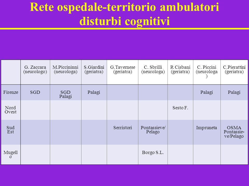 Rete ospedale-territorio ambulatori disturbi cognitivi G. Zaccara (neurologo) M.Piccininni (neurologa) S.Giardini (geriatra) G.Tavernese (geriatra) C.