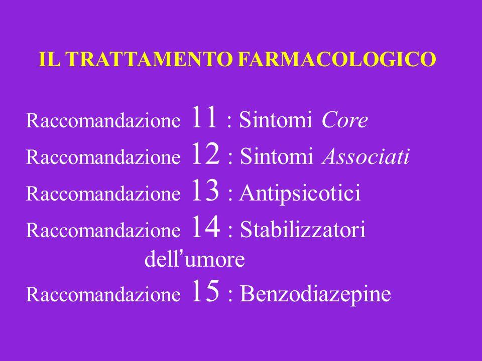 IL TRATTAMENTO FARMACOLOGICO Raccomandazione 11 : Sintomi Core Raccomandazione 12 : Sintomi Associati Raccomandazione 13 : Antipsicotici Raccomandazio