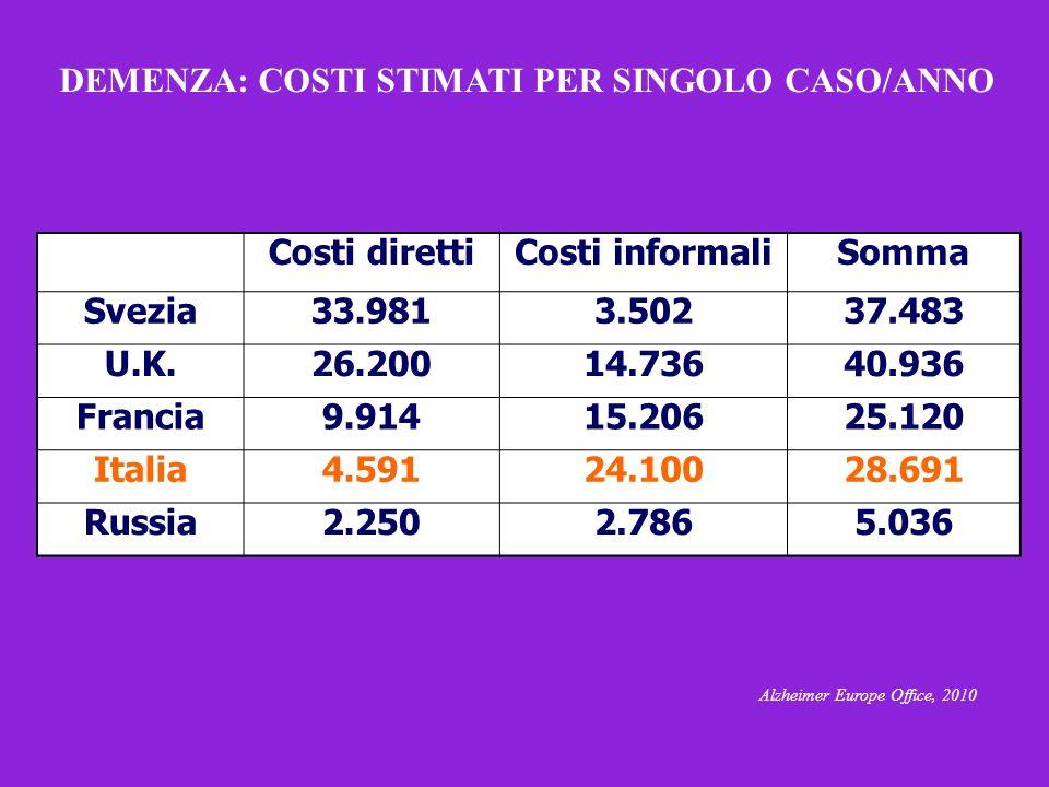 DEMENZA: COSTI STIMATI PER SINGOLO CASO/ANNO Alzheimer Europe Office, 2010 Costi direttiCosti informaliSomma Svezia33.9813.50237.483 U.K.26.20014.7364