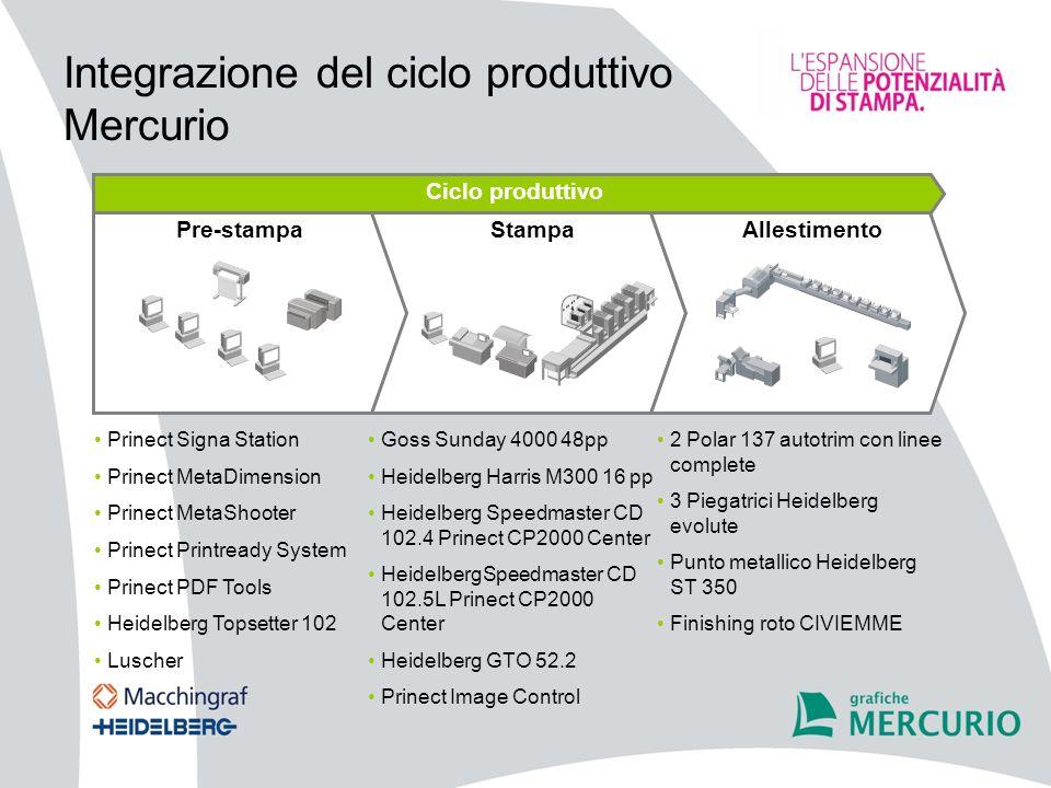 Integrazione del ciclo produttivo Mercurio Prinect Signa Station Prinect MetaDimension Prinect MetaShooter Prinect Printready System Prinect PDF Tools