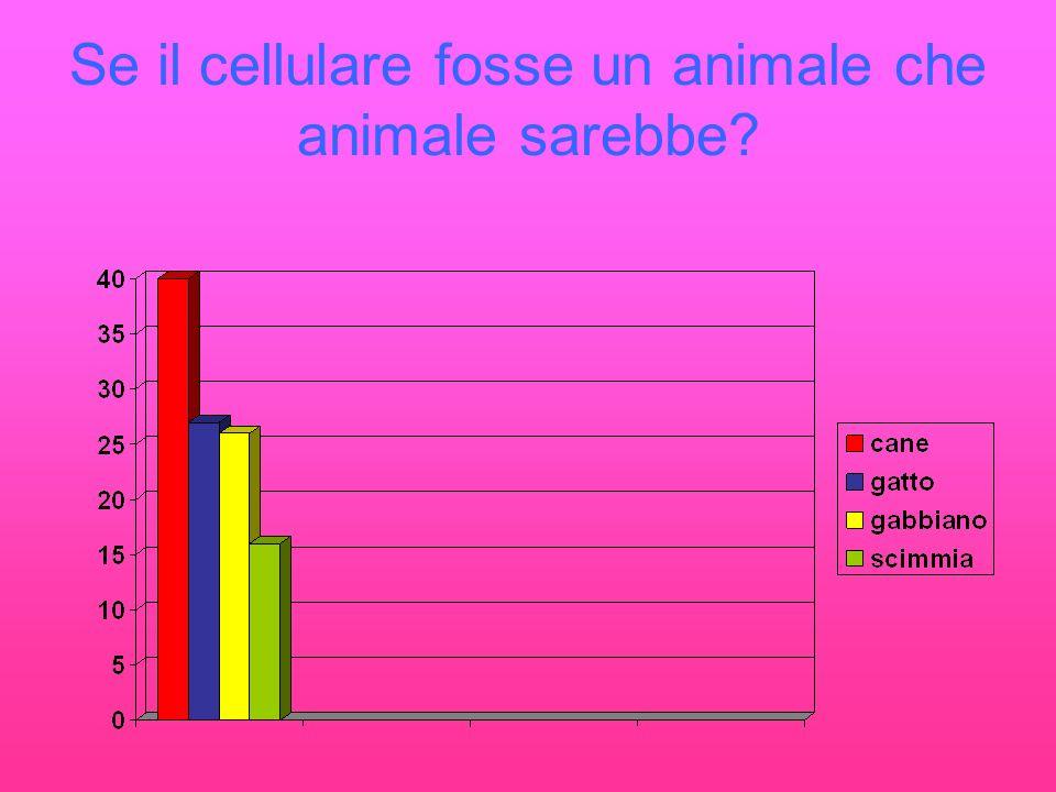 Se il cellulare fosse un animale che animale sarebbe