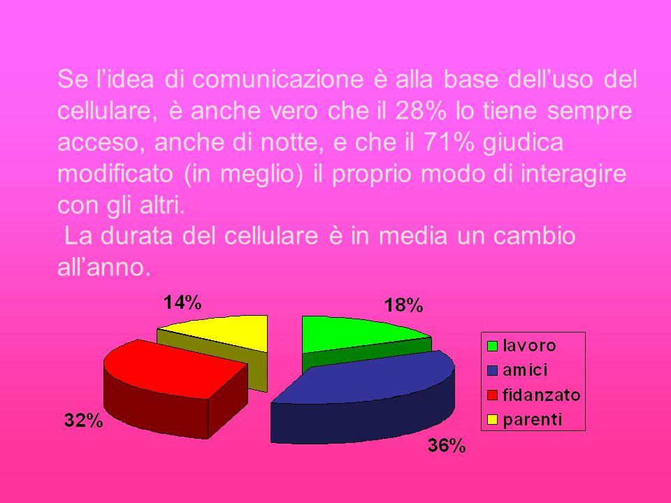 Se lidea di comunicazione è alla base delluso del cellulare, è anche vero che il 28% lo tiene sempre acceso, anche di notte, e che il 71% giudica modificato (in meglio) il proprio modo di interagire con gli altri.