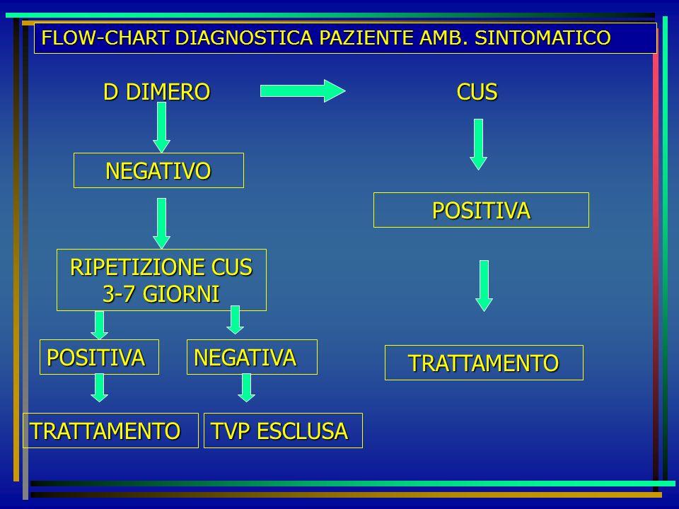 FLOW-CHART DIAGNOSTICA PAZIENTE AMB. SINTOMATICO D DIMERO CUS NEGATIVO RIPETIZIONE CUS 3-7 GIORNI POSITIVA TRATTAMENTO NEGATIVA TVP ESCLUSA POSITIVA T