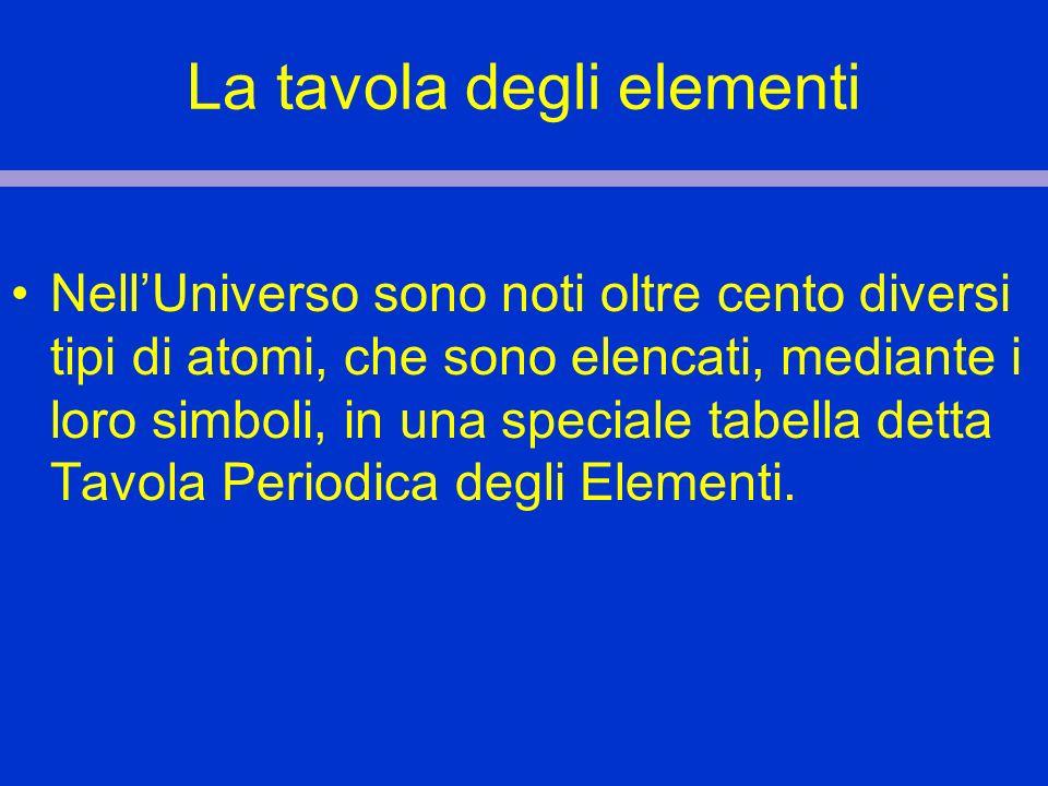 La tavola degli elementi NellUniverso sono noti oltre cento diversi tipi di atomi, che sono elencati, mediante i loro simboli, in una speciale tabella