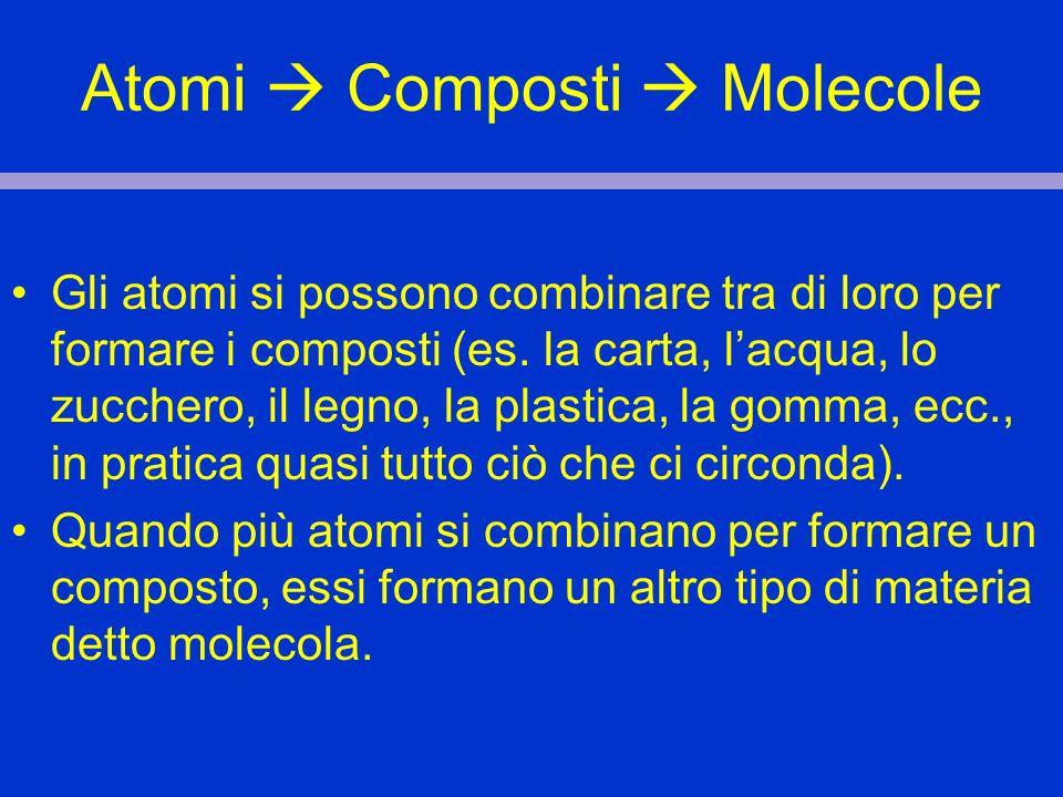 Atomi Composti Molecole Gli atomi si possono combinare tra di loro per formare i composti (es. la carta, lacqua, lo zucchero, il legno, la plastica, l