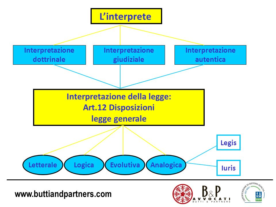 www.buttiandpartners.com Linterprete Interpretazione dottrinale Interpretazione giudiziale Interpretazione autentica Interpretazione della legge: Art.