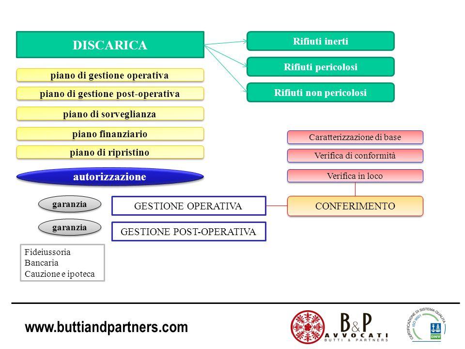 www.buttiandpartners.com DISCARICA Rifiuti inerti Rifiuti pericolosi Rifiuti non pericolosi piano di gestione operativa piano di gestione post-operati