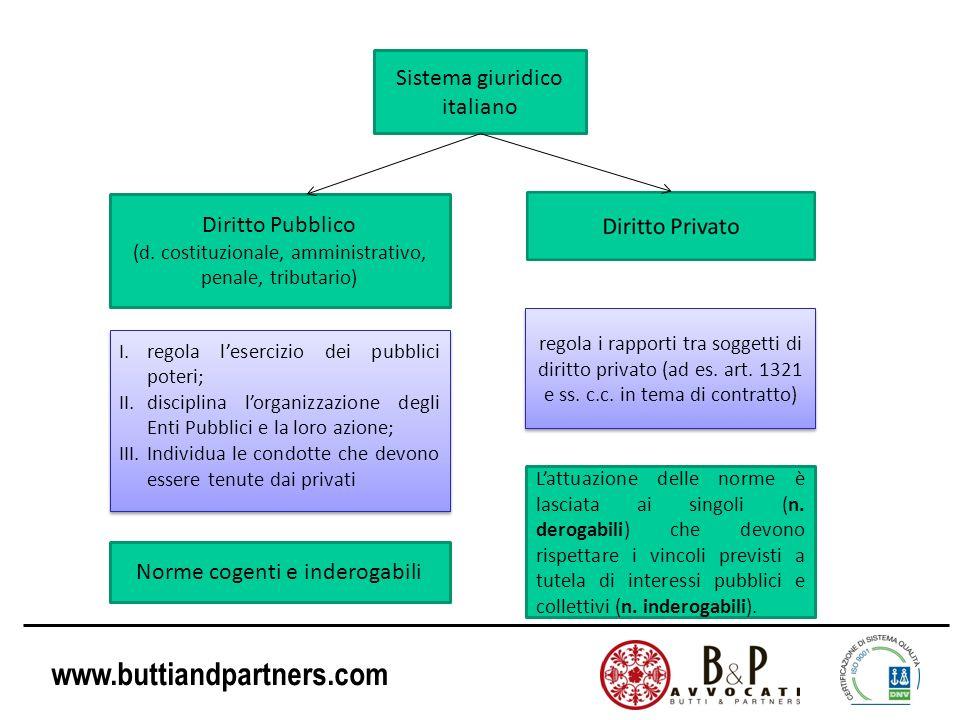 www.buttiandpartners.com Sistema giuridico italiano Diritto Pubblico (d. costituzionale, amministrativo, penale, tributario) I.regola lesercizio dei p