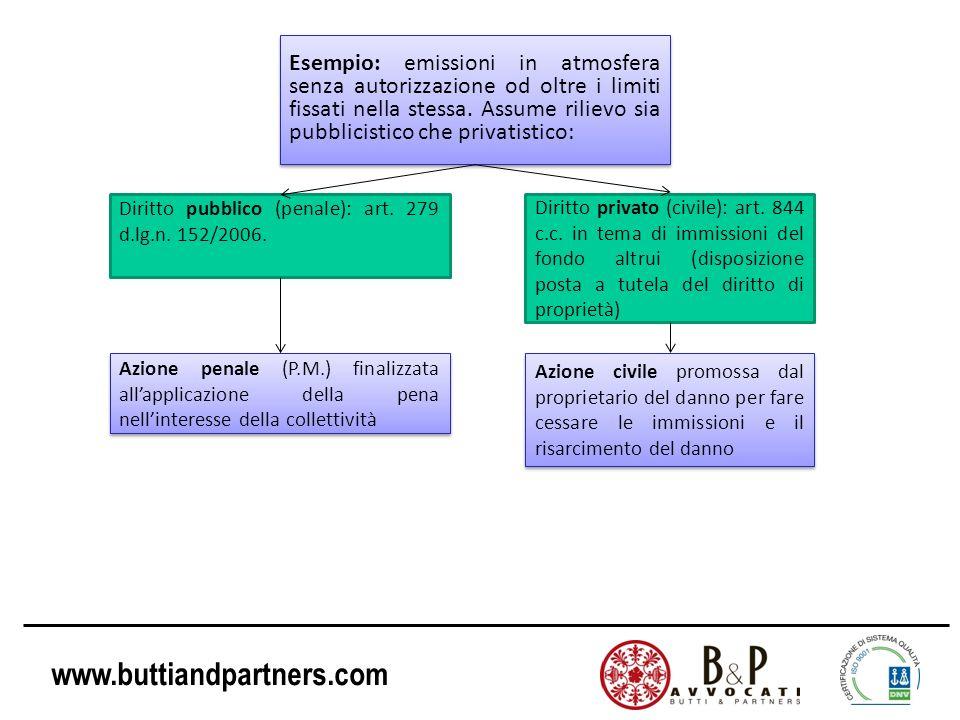 www.buttiandpartners.com Esempio: emissioni in atmosfera senza autorizzazione od oltre i limiti fissati nella stessa. Assume rilievo sia pubblicistico