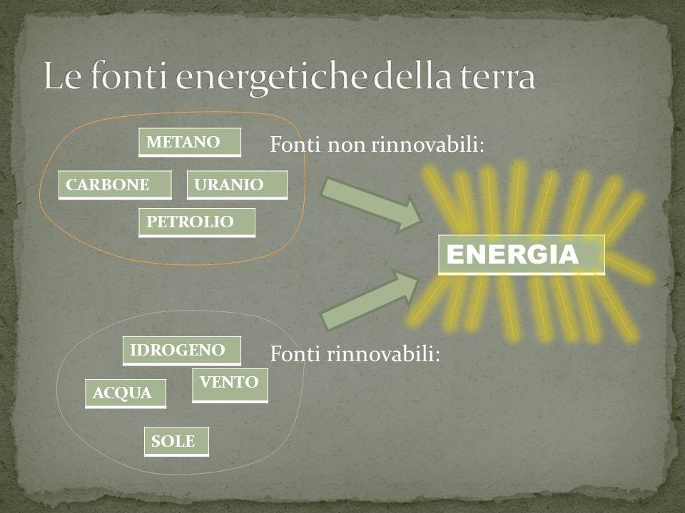 Fonti non rinnovabili: Fonti rinnovabili: CARBONE METANO URANIO PETROLIO ENERGIA ACQUA VENTO IDROGENO SOLE