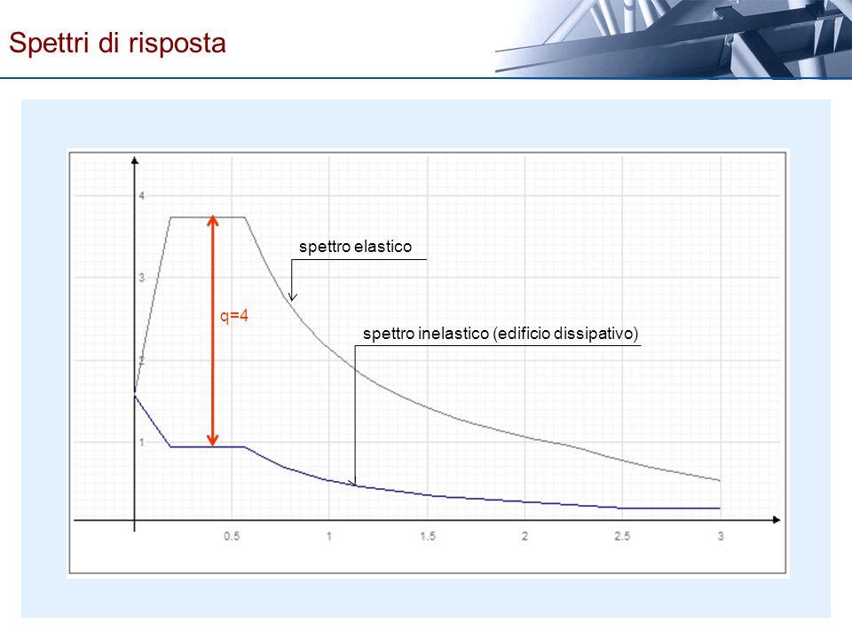 q=4 spettro elastico spettro inelastico (edificio dissipativo) Spettri di risposta