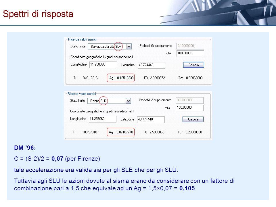 DM 96: C = (S-2)/2 = 0,07 (per Firenze) tale accelerazione era valida sia per gli SLE che per gli SLU. Tuttavia agli SLU le azioni dovute al sisma era