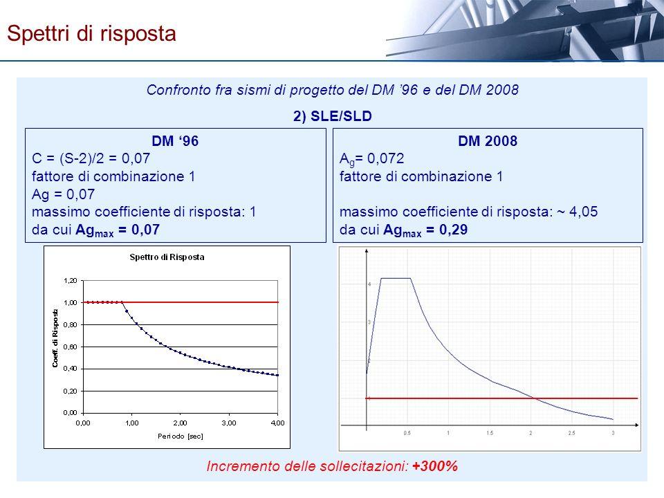 Confronto fra sismi di progetto del DM 96 e del DM 2008 2) SLE/SLD DM 96 C = (S-2)/2 = 0,07 fattore di combinazione 1 Ag = 0,07 massimo coefficiente d