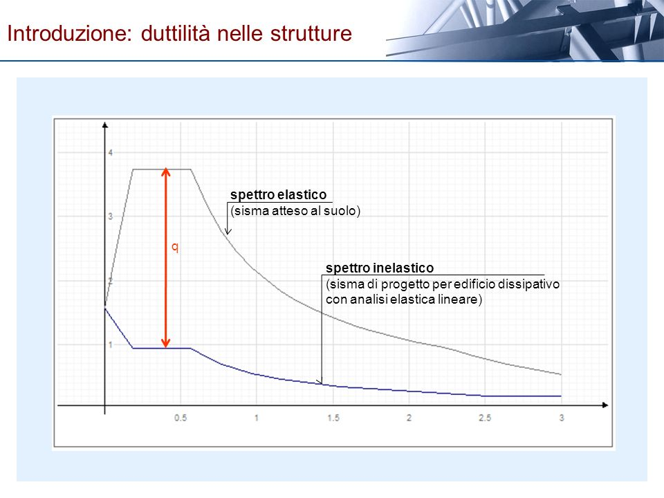 q spettro elastico (sisma atteso al suolo) spettro inelastico (sisma di progetto per edificio dissipativo con analisi elastica lineare) Introduzione: