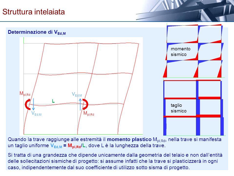 Determinazione di V Ed,M Quando la trave raggiunge alle estremità il momento plastico M pl,Rd, nella trave si manifesta un taglio uniforme V Ed,M = M