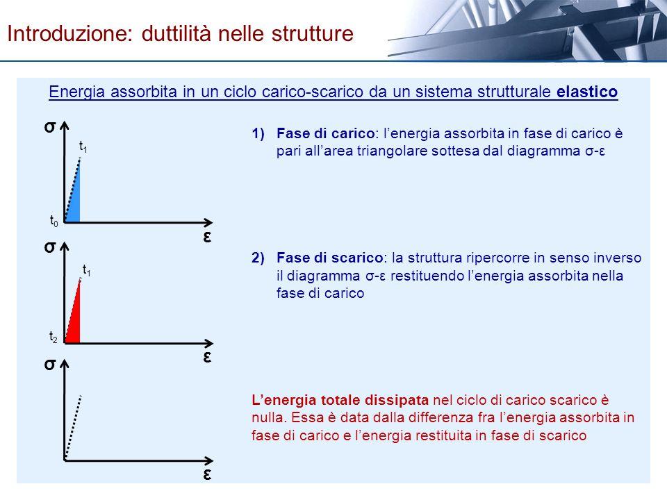 ε σ ε σ ε σ 1)Fase di carico: lenergia assorbita in fase di carico è pari allarea triangolare sottesa dal diagramma σ-ε 2)Fase di scarico: la struttur