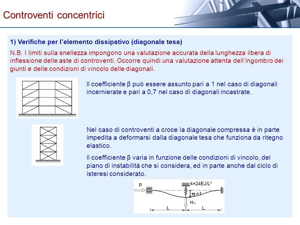 1) Verifiche per lelemento dissipativo (diagonale tesa) N.B. I limiti sulla snellezza impongono una valutazione accurata della lunghezza libera di inf
