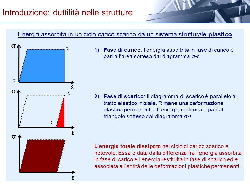 ε σ ε σ ε σ t0t0 1)Fase di carico: lenergia assorbita in fase di carico è pari allarea sottesa dal diagramma σ-ε 2)Fase di scarico: il diagramma di sc