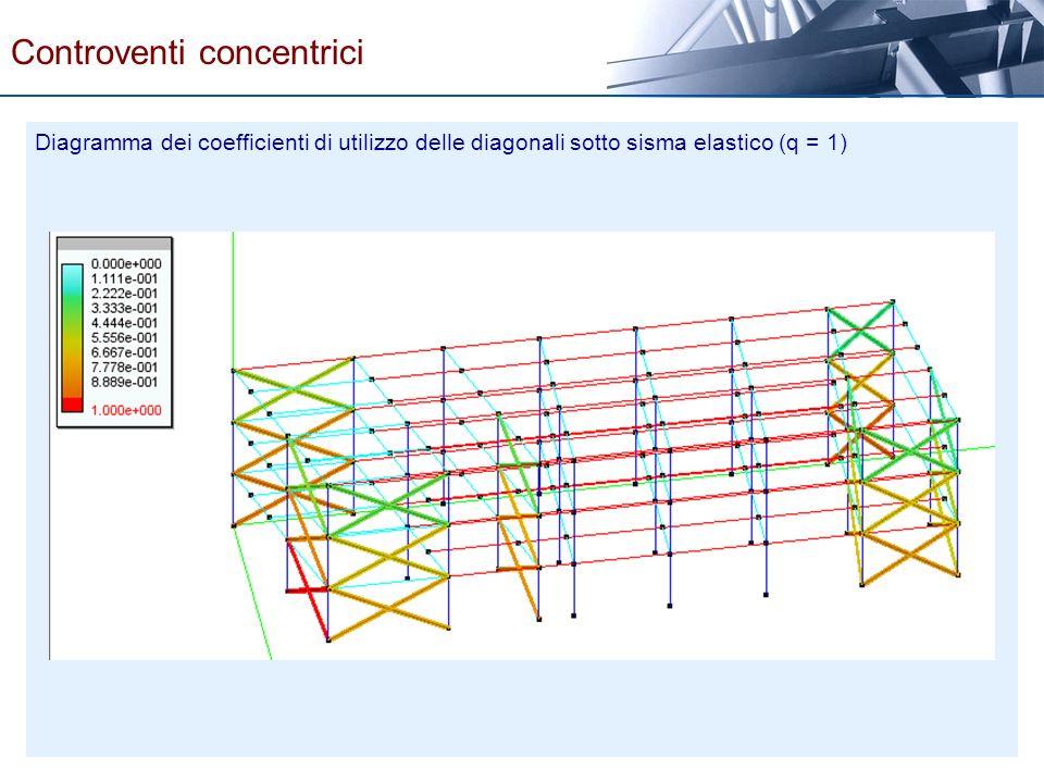 Diagramma dei coefficienti di utilizzo delle diagonali sotto sisma elastico (q = 1) Controventi concentrici