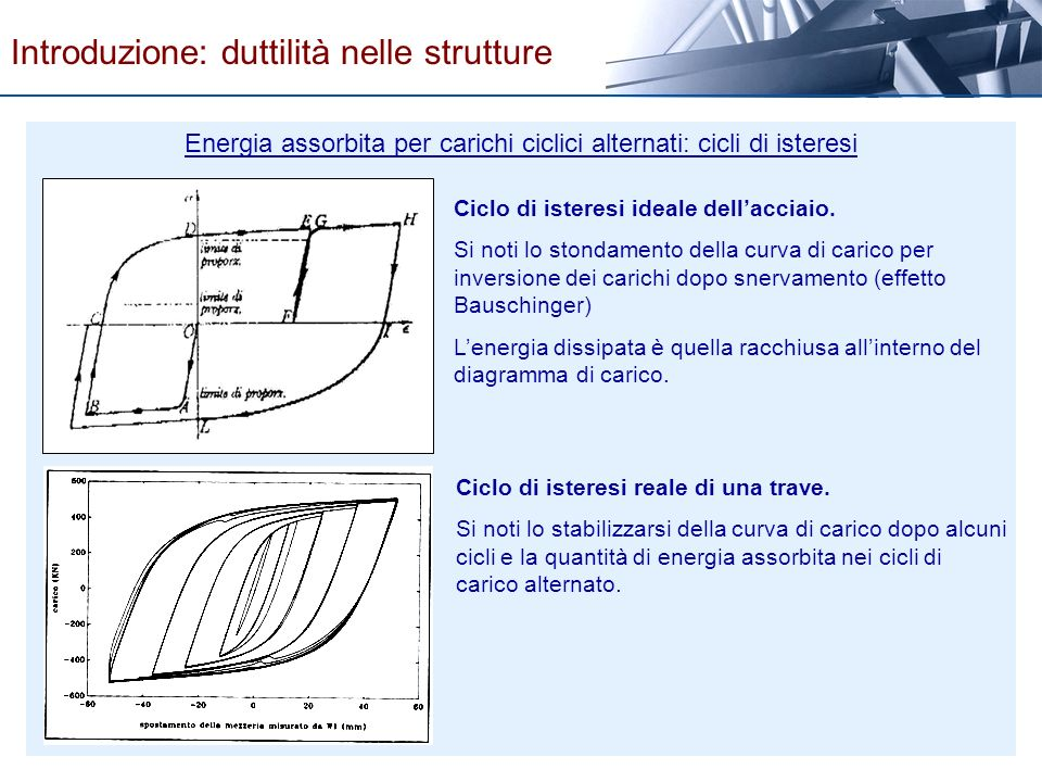 Ciclo di isteresi ideale dellacciaio. Si noti lo stondamento della curva di carico per inversione dei carichi dopo snervamento (effetto Bauschinger) L